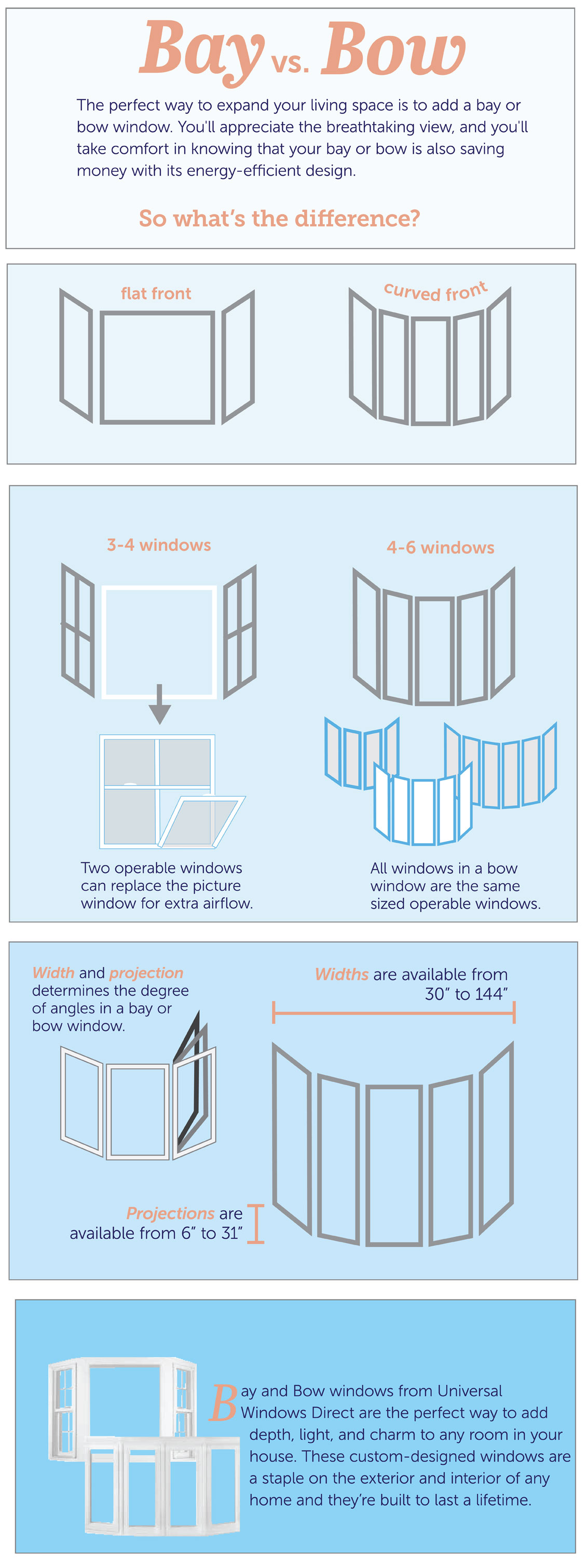 Learn the differences between bay and bow windows
