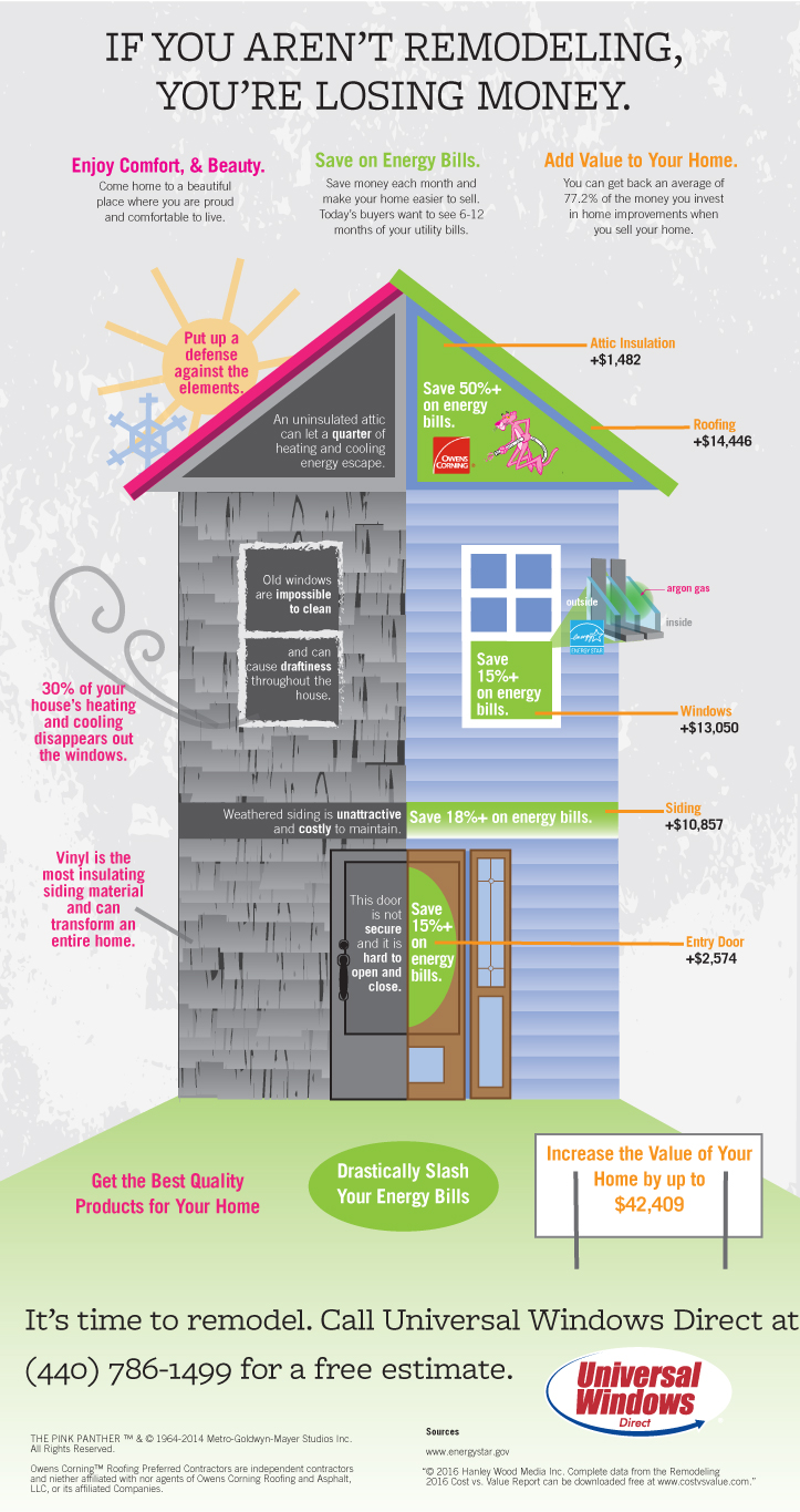 Save money with home remodeling