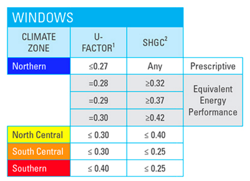 Understanding energy star ratings energy savings and more for Window u factor